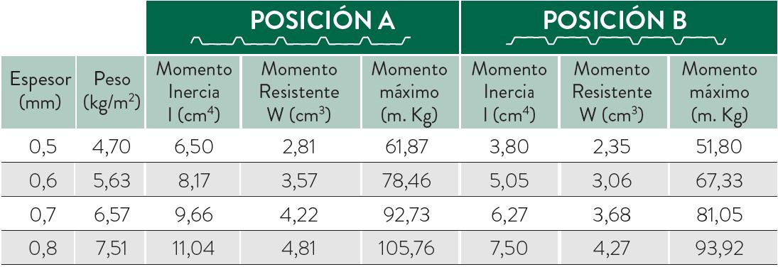 tabla medidas mg 30 209