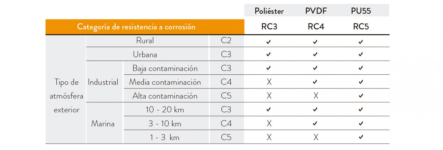 MASTER C 5 categoria resistencia