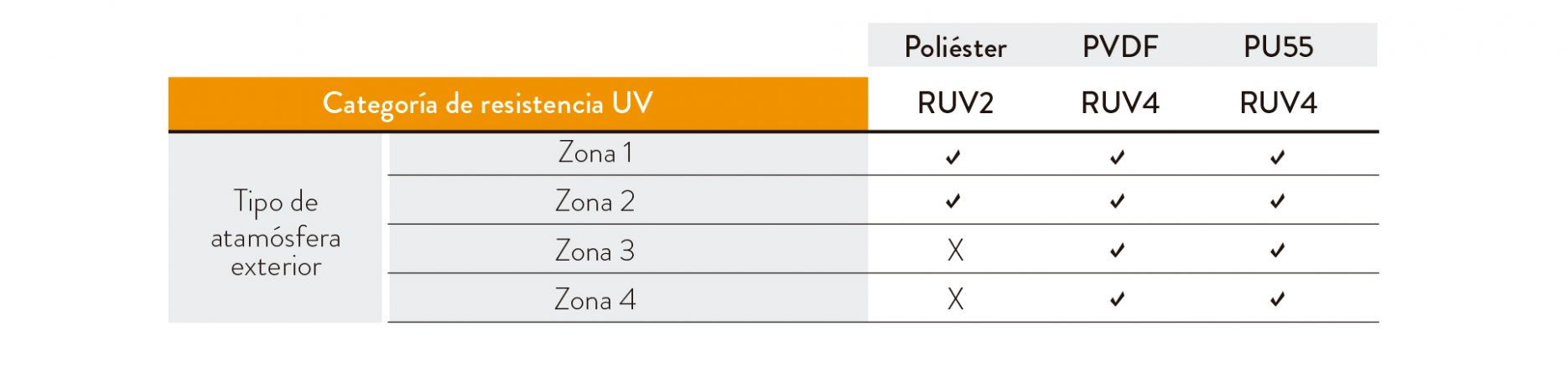 MASTER C 5 resistencia UV
