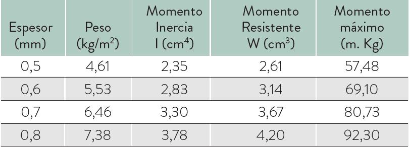 medidas mg 18 76