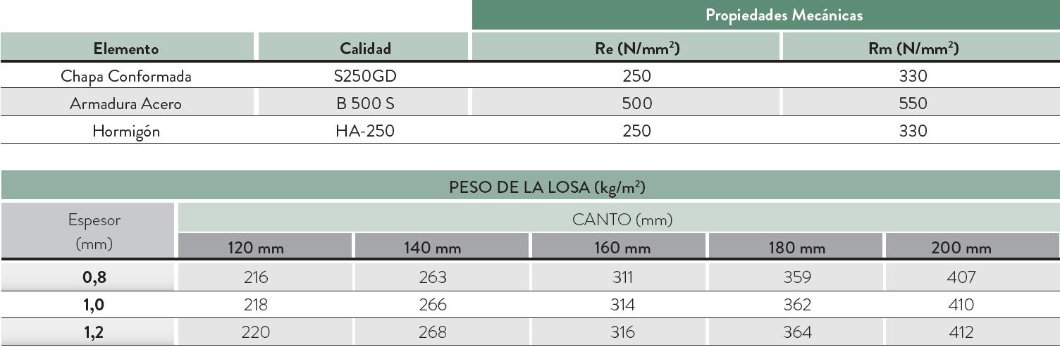 tabla loga 60 220