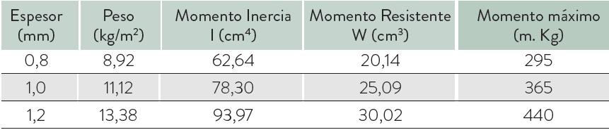 tabla medidas mg 60 220