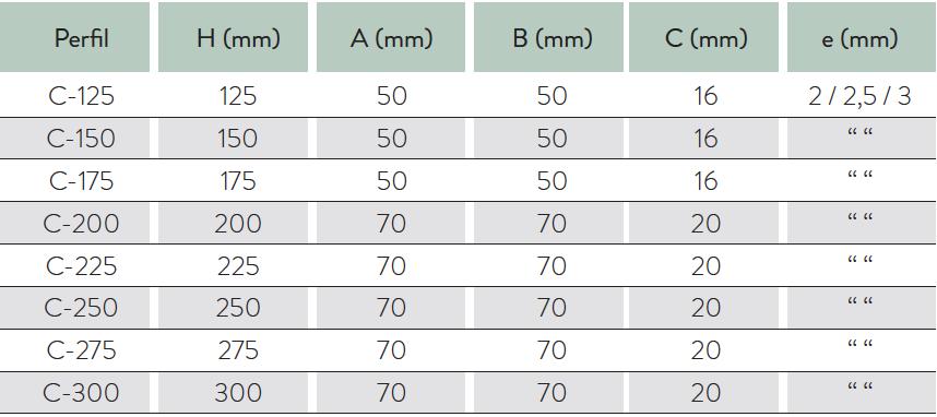 tabla mg c