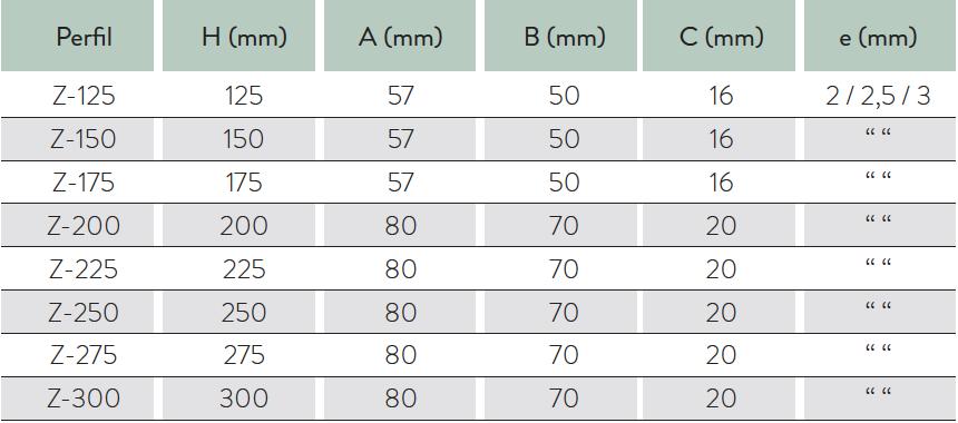 tabla mg z