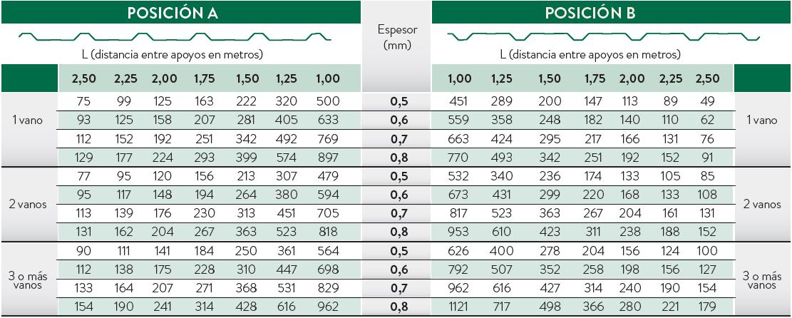 tabla resistencias mg 20 250