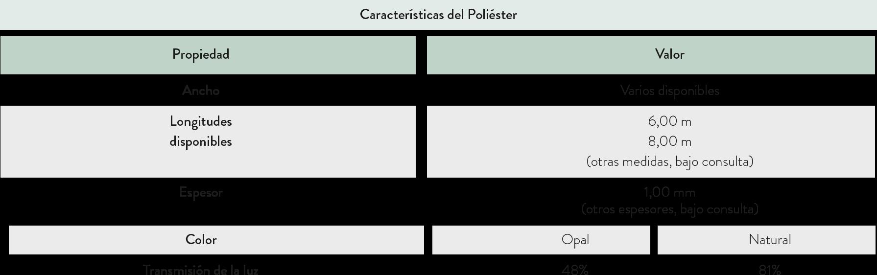 tabla caracteristicas poliester 2