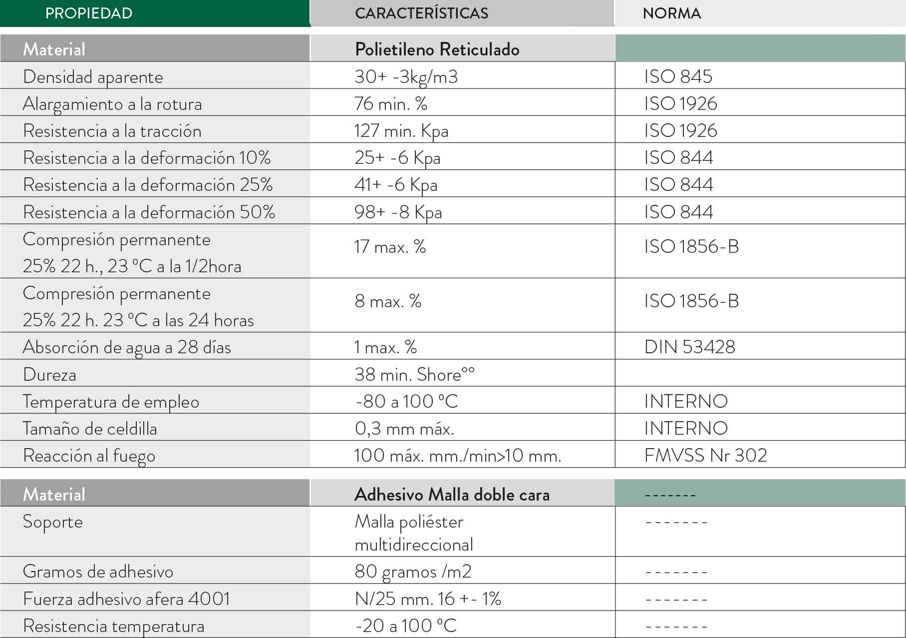 tabla propiedades junta estanqueidad magon