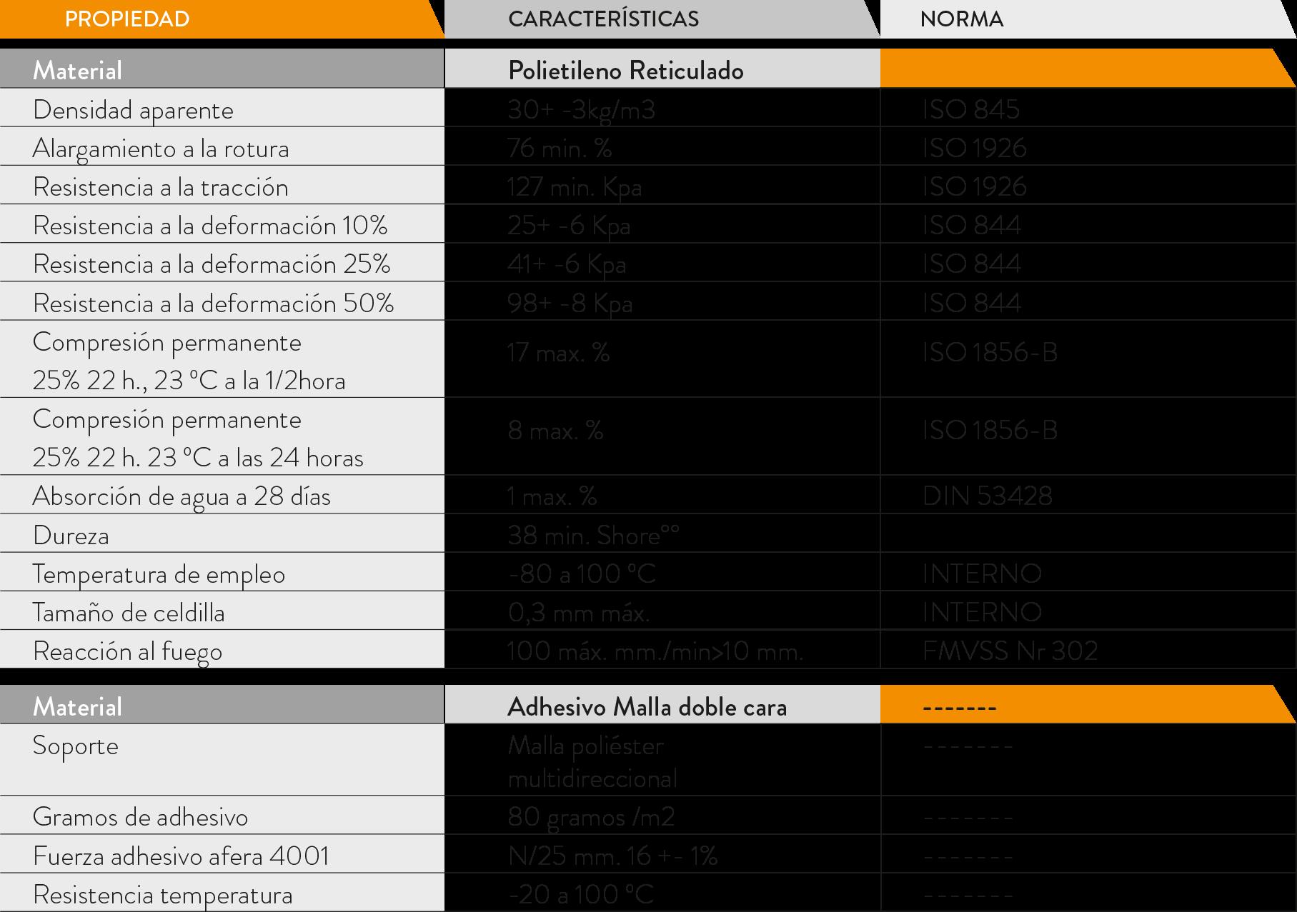tabla propiedades junta estanqueidad masterpanel