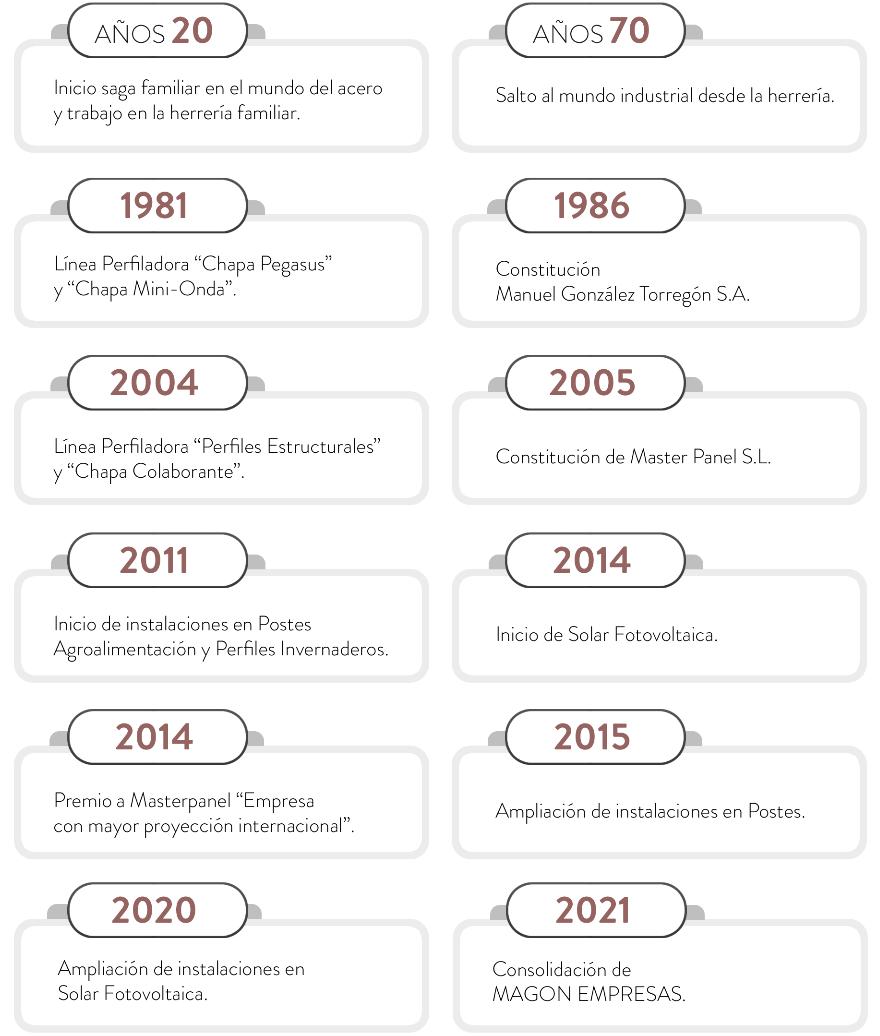 hitos magon empresas 2021
